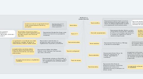 Mind Map: TEORÍA DE LA ADMINISTRACIÓN