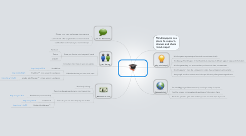 Mind Map: What is MindMappers?