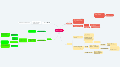 Mind Map: ETHNOGRAPHY