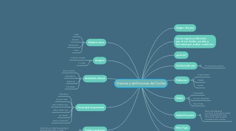 Mind Map: Visiones y definiciones del Caribe
