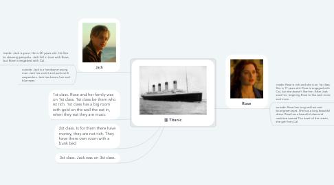Mind Map: Titanic