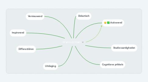 Mind Map: Werkvormen