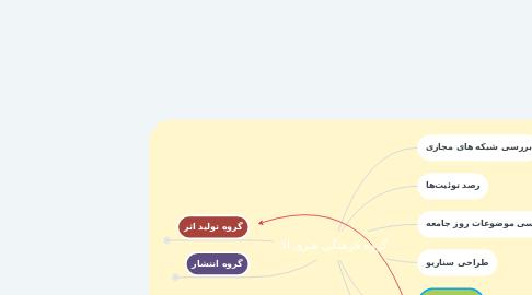 Mind Map: گروه فرهنگی هنری آلا