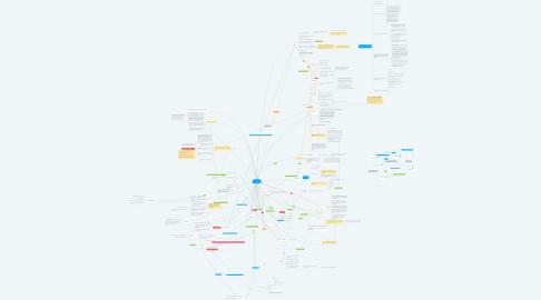 Mind Map: Lesio
