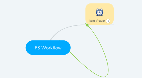 Mind Map: PS Workflow