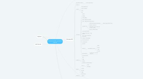 Mind Map: Клиенты Сплит_системы Ростов
