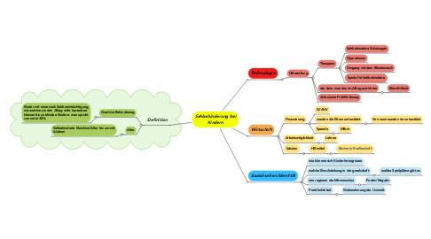 Mind Map: Sehbehinderung bei Kindern