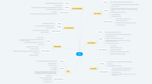 Mind Map: Gaz