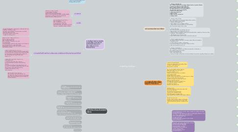 Mind Map: นวัตกรรมการศึกษา