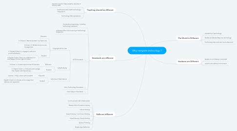 Mind Map: Why integrate technology ?