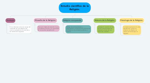 Mind Map: Estudio científico de la Religión.