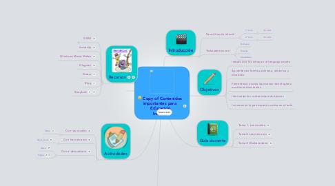 Mind Map: Copy of Contenidos importantes para  Educación Infantil