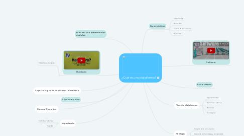 Mind Map: ¿Qué es una plataforma?