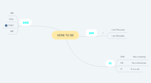 Mind Map: VERB TO BE