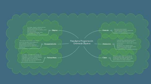 Mind Map: Paradigma Programación Orientada Objetos