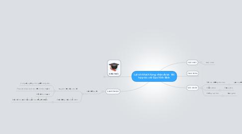 Mind Map: Lợi ích khách hàng nhận được  khi hợp tác với Gạo Vĩnh Bình