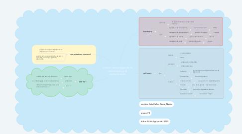 Mind Map: nuevas tecnologías de la información y la comunicación