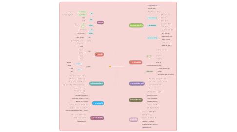 Mind Map: คอลีฟะห์อบูบักร์