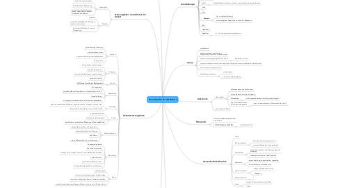 Mind Map: Homöopathie bei der Geburt