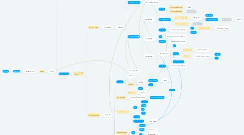Mind Map: Install App
