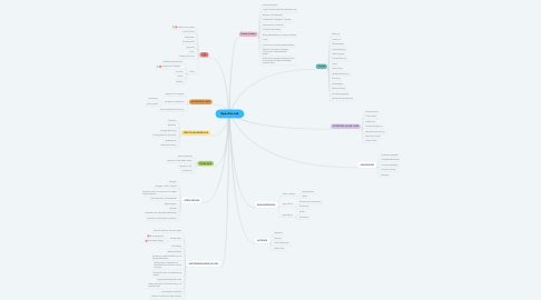 Mind Map: Open Eco Lab