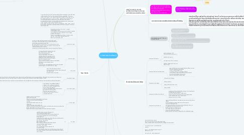 Mind Map: นวัตกรรมการเรียนรู้