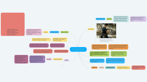 Mind Map: Career Employability Skills for an Technical Engineer