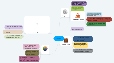 Mind Map: Careers