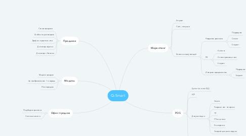 Mind Map: Q-Smart