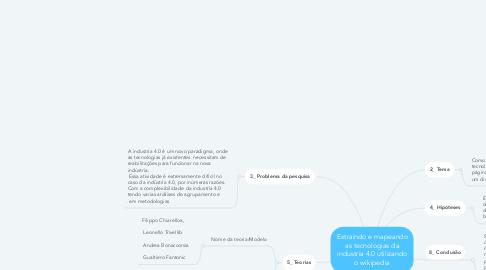 Mind Map: Extraindo e mapeando as tecnologias da industria 4.0 utilizando o wikipedia