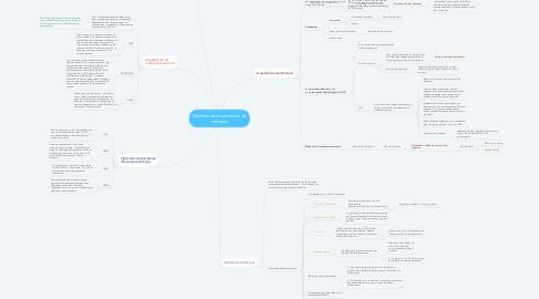 Mind Map: Modelos de arquitectura de cómputo