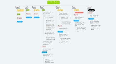 Mind Map: Calendário de Posts para Nutricionistas