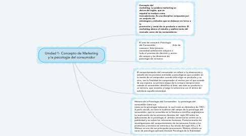 Mind Map: Unidad 1- Concepto de Marketing y la psicología del consumidor