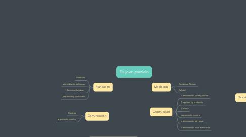 Mind Map: Flujo en paralelo
