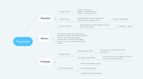 Mind Map: População