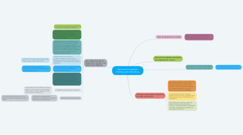 Mind Map: Aplicaciones digitales móviles: usos educativos