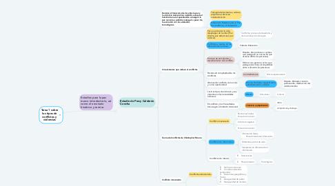 Mind Map: CONCEPTOS DE  FISIOLOGÍA , ANATOMÍA E HISTOLOGÍA