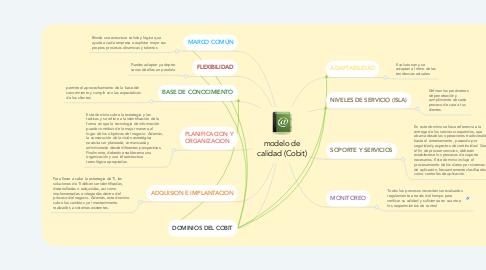 Mind Map: modelo de calidad (Cobit)