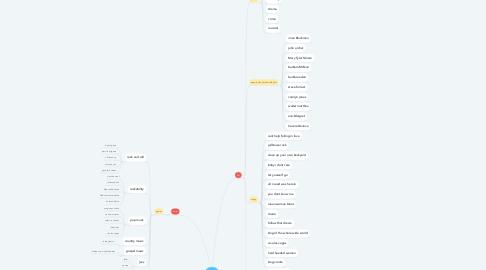 Mind Map: elvis