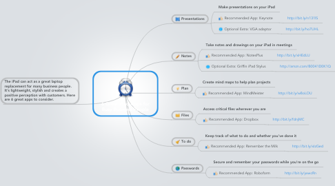 Mind Map: 6 Great iPad Apps for Busy Business People
