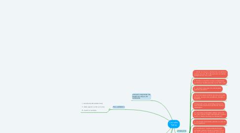 Mind Map: Conselho Tutelar
