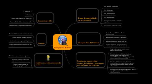 Mind Map: Planejamento da Rede