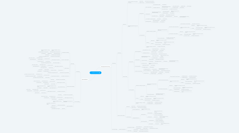 Mind Map: 3 - Machine Learning