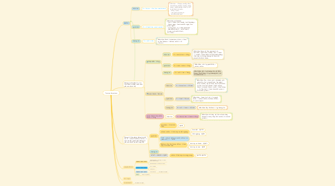 Mind Map: Tenses Revision