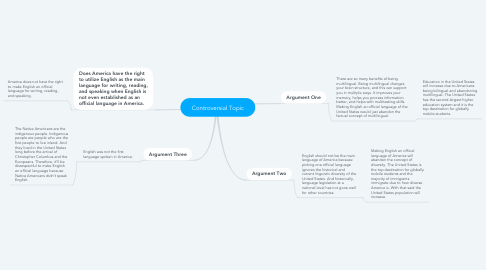 Mind Map: Controversial Topic