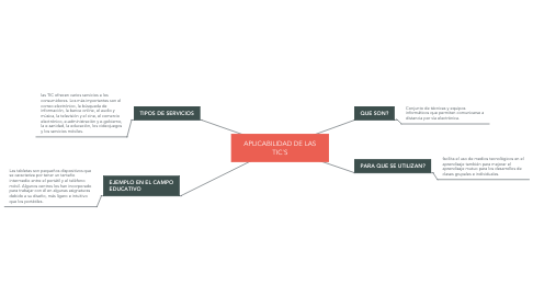 Mind Map: APLICABILIDAD DE LAS TIC´S