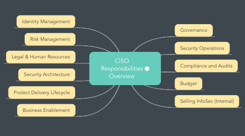 Mind Map: CISO Responsibilities Overview