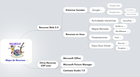 Mind Map: Mapa de Recursos