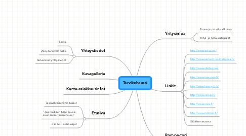 Mind Map: Tarvikehaussi