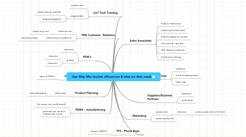 Mind Map: User Map Who touches eShowroom & what are their needs